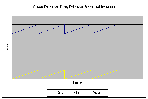 Clean Price vs Dirty Price